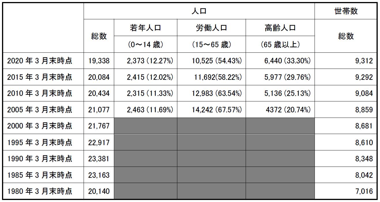 己斐団地群人口・世帯数の表