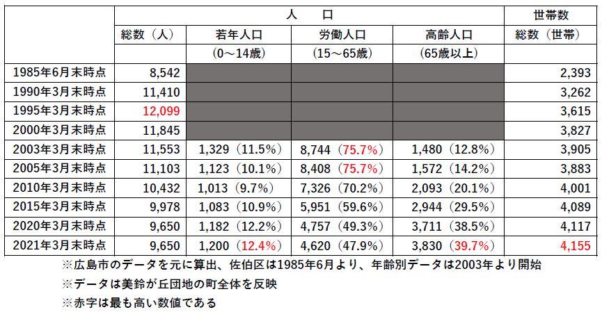 美鈴が丘団地の年齢別人口の図表